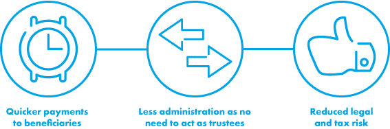 The benefits of Excepted Life Trusts are quicker payments to beneficiaries, less administration, and reduced legal and tax risks