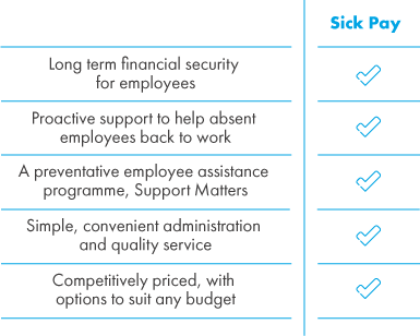 AIG's Group Income Protection scheme offers long term financial security, support to help absent employees get back to work, access to Support Matters, a simple administration process, at a completive price.